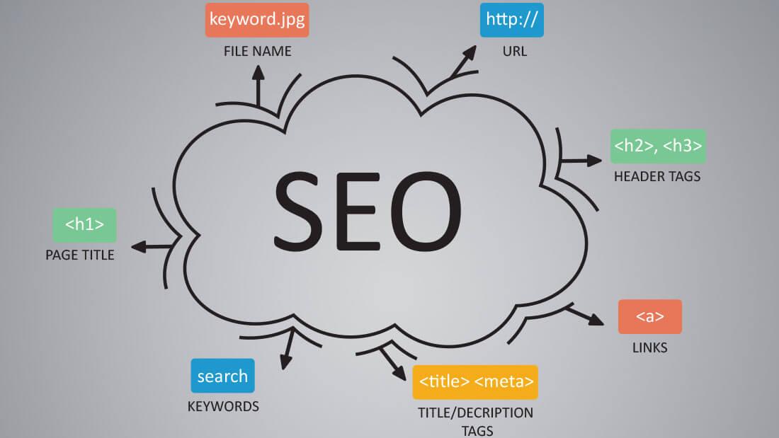12 bonnes pratiques SEO pour structurer les URL
